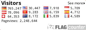 Weltreise Besucher Statistik